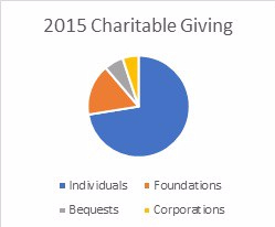 charitable-giving-2015